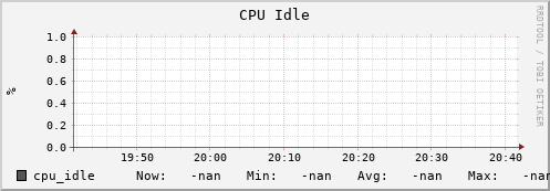 iut2-c163.iu.edu cpu_idle