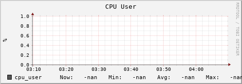 iut2-c163.iu.edu cpu_user