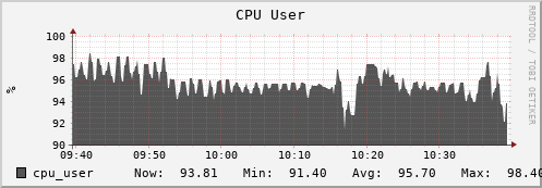 iut2-c189.iu.edu cpu_user