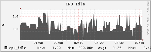 iut2-c189.iu.edu cpu_idle