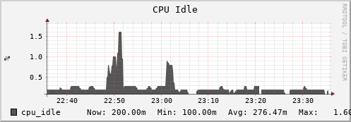 iut2-c212.iu.edu cpu_idle