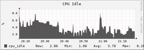 iut2-c215.iu.edu cpu_idle