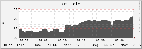 iut2-c223.iu.edu cpu_idle