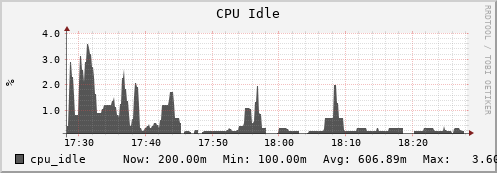 iut2-c231.iu.edu cpu_idle