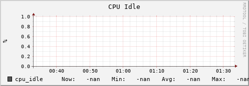 iut2-c256.iu.edu cpu_idle