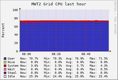 MWT2 Grid (9 sources) CPU