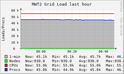 MWT2 Grid (9 sources) LOAD