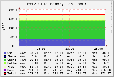 MWT2 Grid (9 sources) MEM