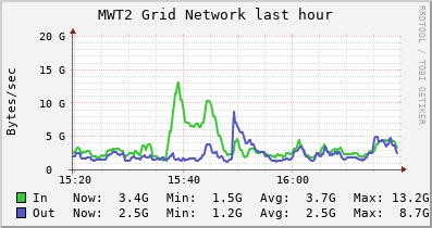 MWT2 Grid (9 sources) NETWORK